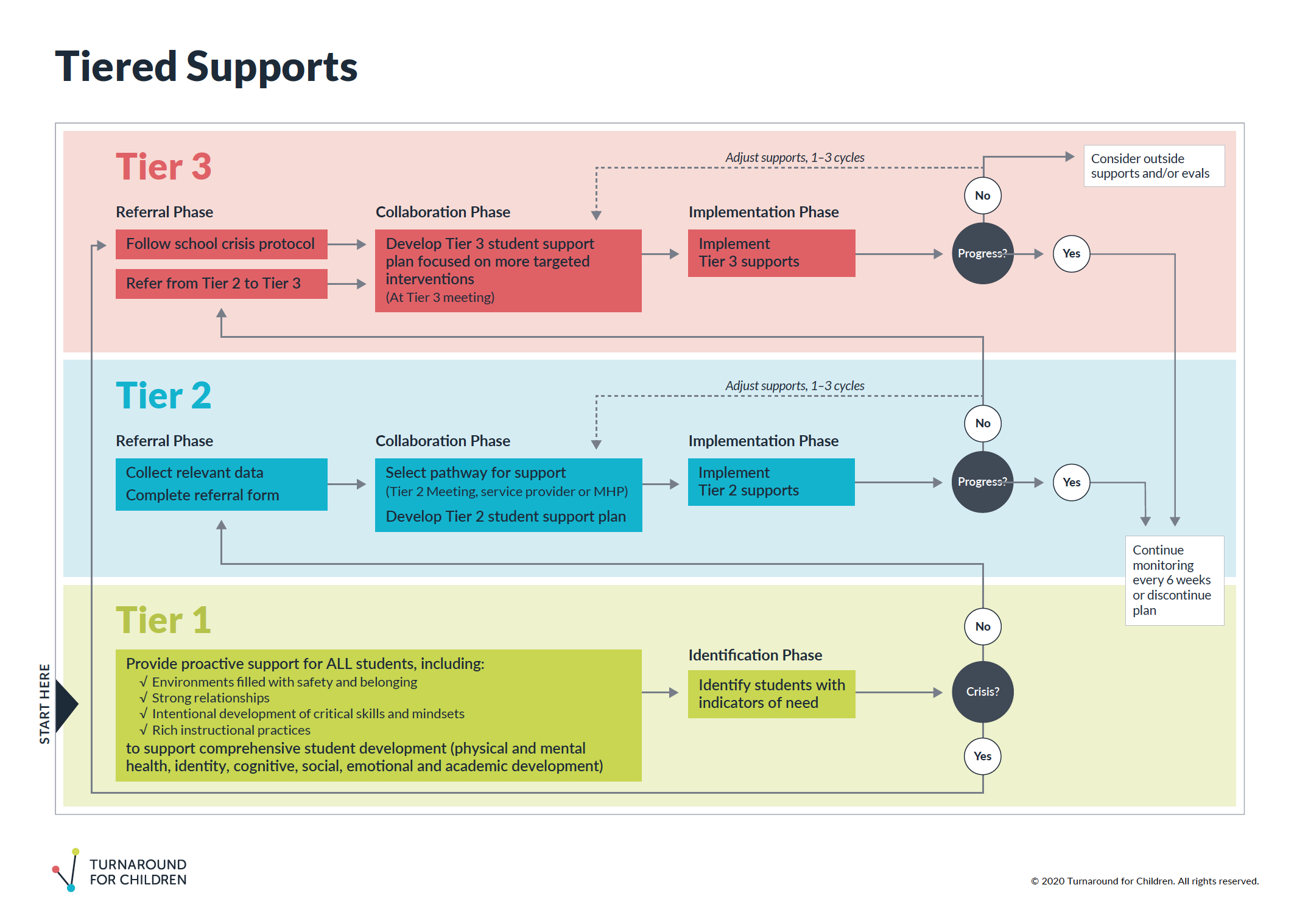 Graphic Tiered Supports System